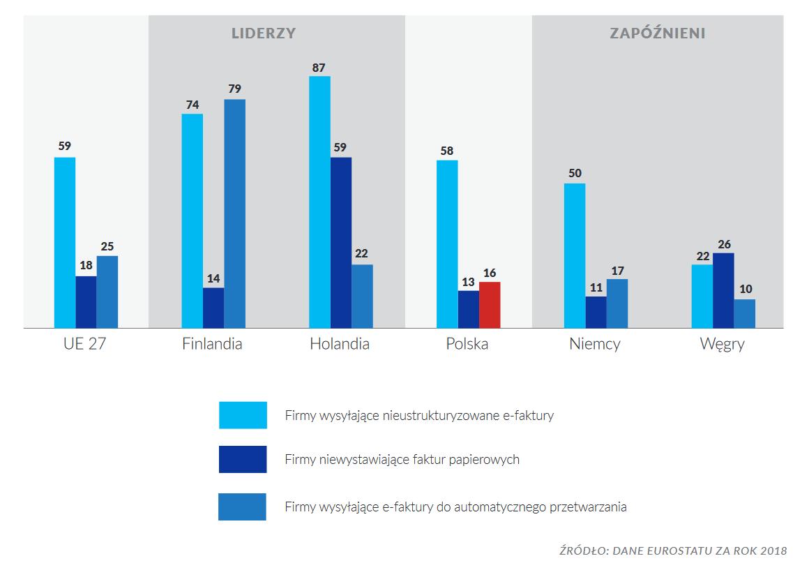 Cyfryzacja obrotu faktur w Polsce na tle wybranych krajów UE