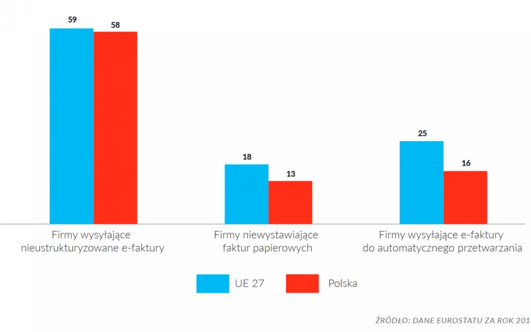 Jak Polska wypada na tle UE w cyfryzacji faktur i dlaczego jest to ważne z punktu widzenia optymalizacji procesów z tym związanych?