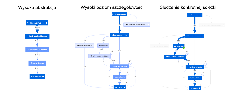 Intuicyjna wizualizacja i analiza procesu
