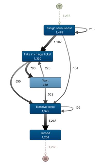 Przykład wizualizacji grafu Directly-Follows (tzw. Mapy procesu)
