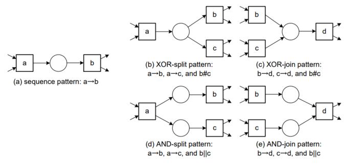 Wzorce dla Sieci Petri'ego rozpoznawalne przez algorytm alpha