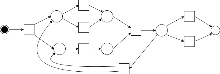 Przykład sieci Petrie'go